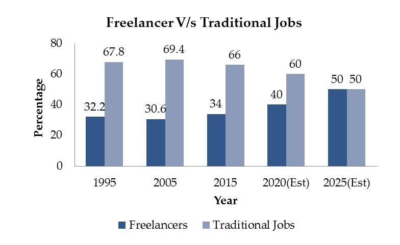 Traditional Vs Freelance Jobs