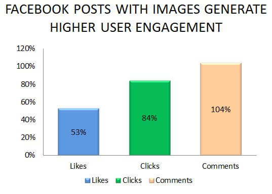 Importance Of Images For On Page SEO