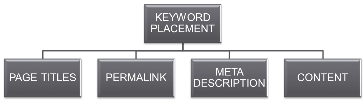 Keyword Placement Diagram