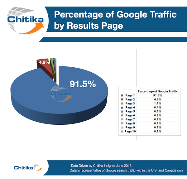 Percentage Of Traffic By Google Page