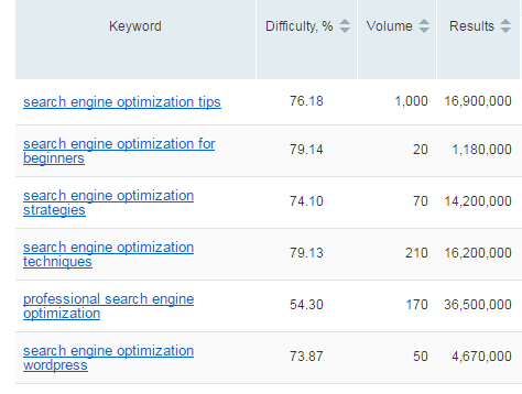 SEMrush Keyword Difficulty Tool Results
