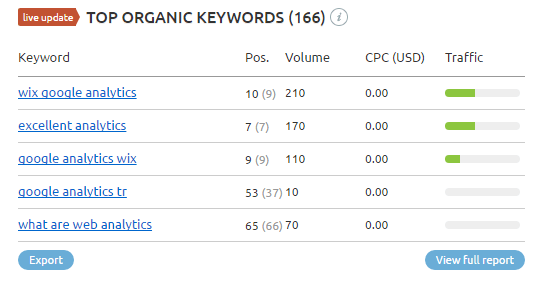 Semrush Top Organic Keywords