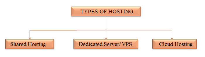 Types Of Hosting Servers