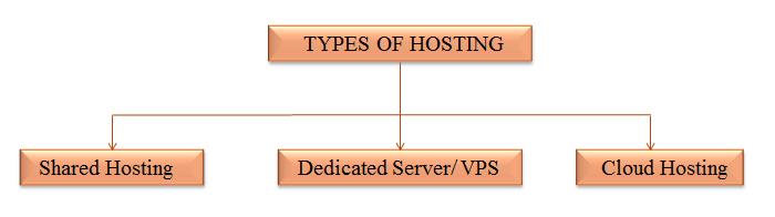 Types Of Hosting Servers