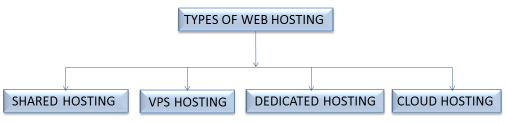 Types Of Web Hosting Servers