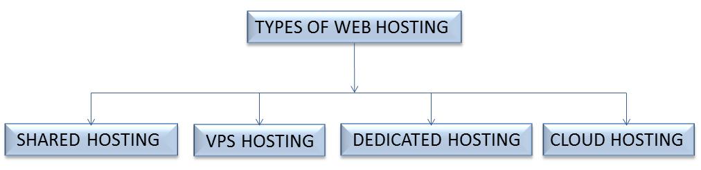 Types Of Web Hosting Servers