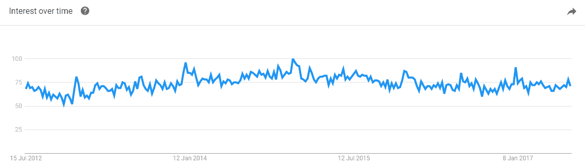 Google Trends Popularity By Time