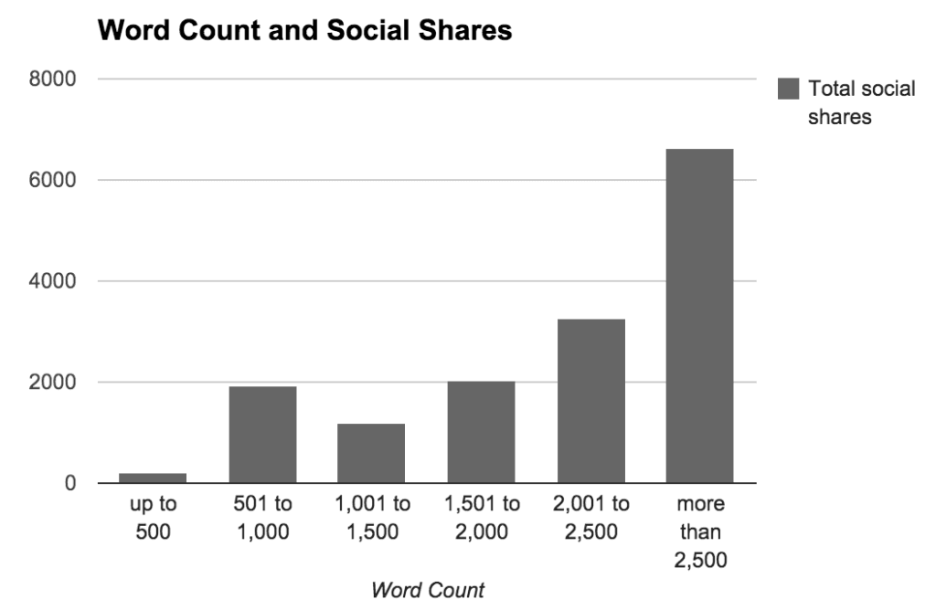 Long Form Blog Posts Social Shares